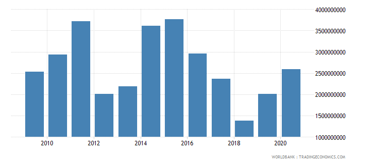 pakistan net official development assistance and official aid received us dollar wb data