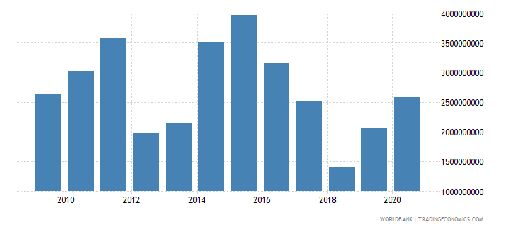 pakistan net official development assistance received constant 2007 us dollar wb data