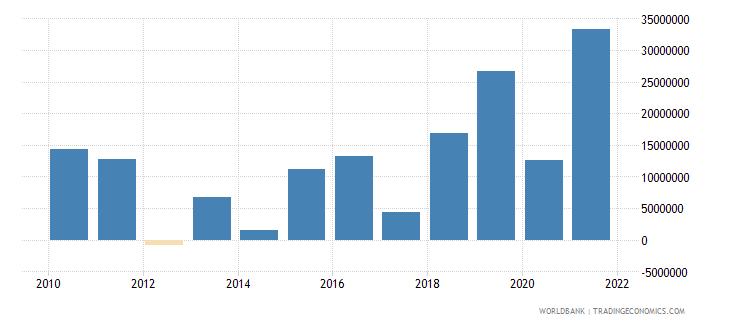 pakistan net official flows from un agencies ifad us dollar wb data