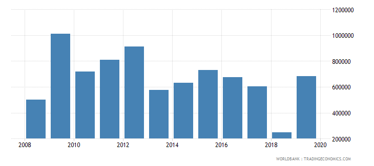 pakistan net official flows from un agencies unaids us dollar wb data