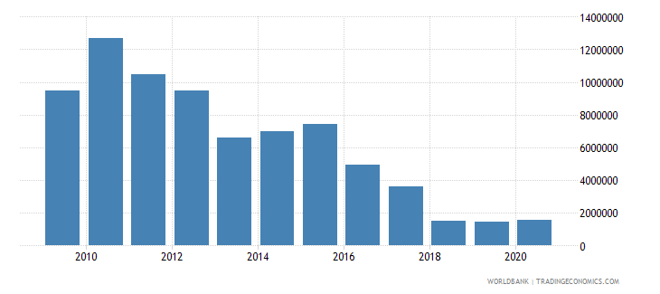pakistan net official flows from un agencies undp us dollar wb data