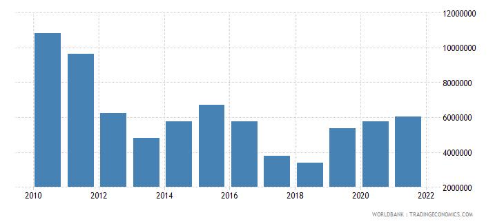pakistan net official flows from un agencies unfpa us dollar wb data