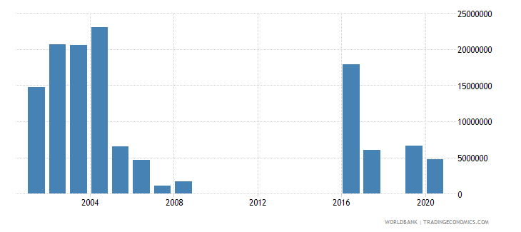 pakistan net official flows from un agencies unhcr us dollar wb data