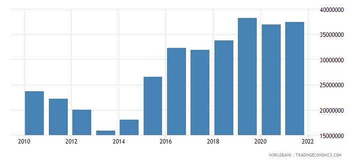 pakistan net official flows from un agencies unicef us dollar wb data