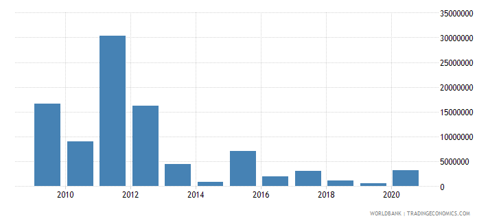 pakistan net official flows from un agencies wfp us dollar wb data