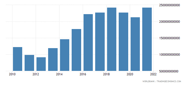pakistan net taxes on products constant lcu wb data