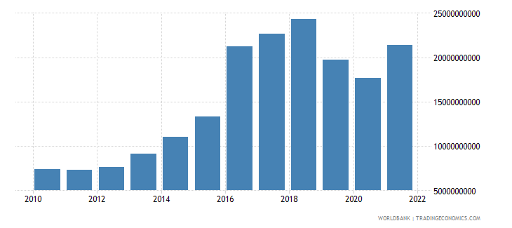 pakistan net taxes on products us dollar wb data