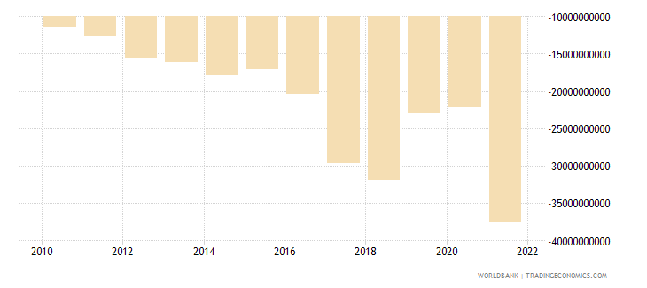 pakistan net trade in goods bop us dollar wb data