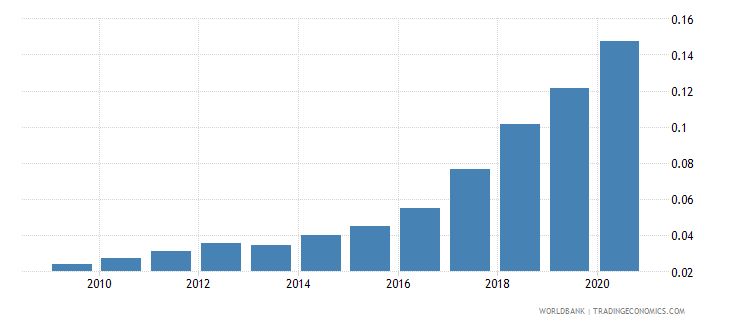 pakistan new business density new registrations per 1 000 people ages 15 64 wb data