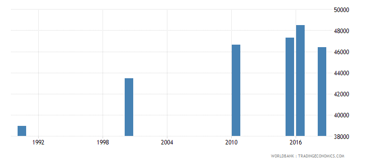 pakistan number of deaths ages 5 14 years wb data