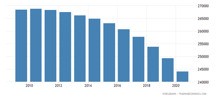 pakistan number of neonatal deaths wb data