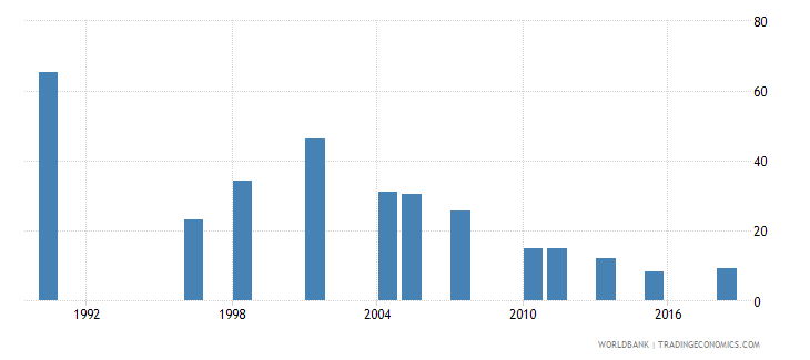 pakistan number of poor at $1 90 a day 2011 ppp millions wb data