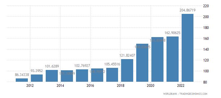 pakistan official exchange rate lcu per us dollar period average wb data