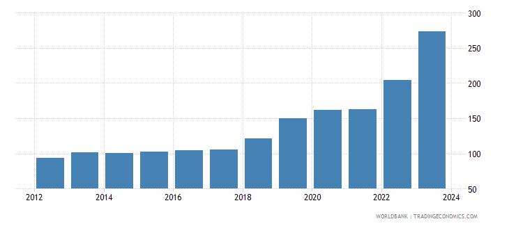 pakistan official exchange rate lcu per usd period average wb data