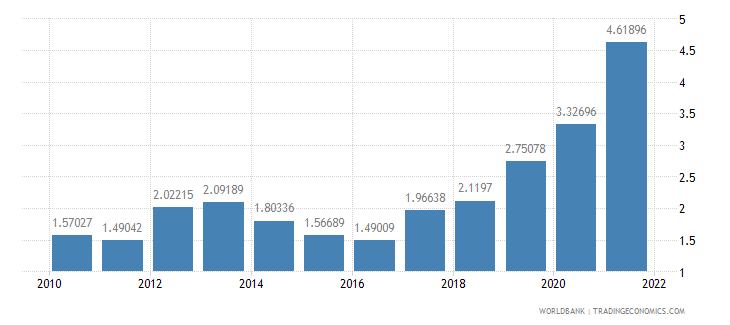 pakistan ores and metals exports percent of merchandise exports wb data