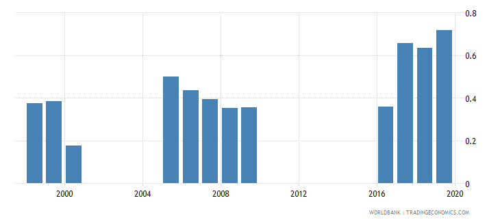 pakistan outstanding international private debt securities to gdp percent wb data