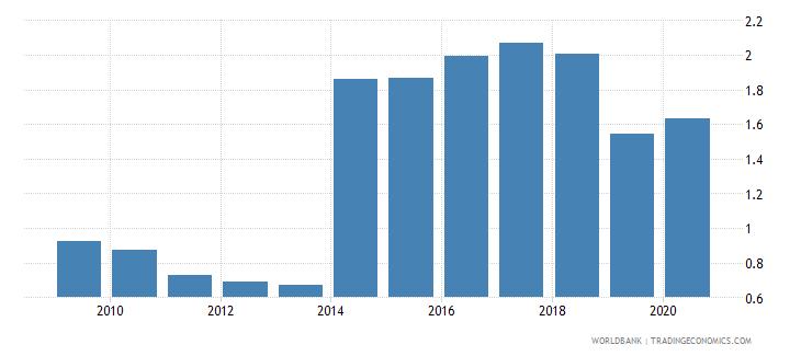 pakistan outstanding international public debt securities to gdp percent wb data