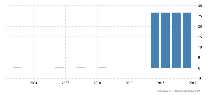 pakistan over age students primary female percent of female enrollment wb data