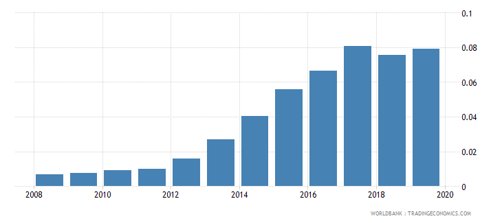 pakistan pension fund assets to gdp percent wb data