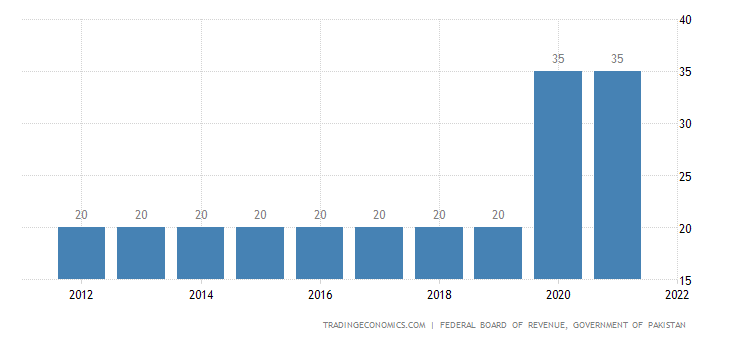 Pakistan Personal Income Tax Rate | 2019 | Data | Chart | Calendar
