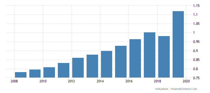 pakistan physicians per 1 000 people wb data