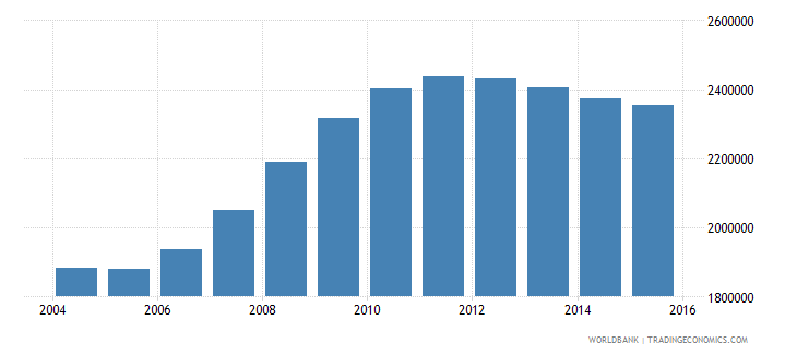 pakistan population age 0 male wb data