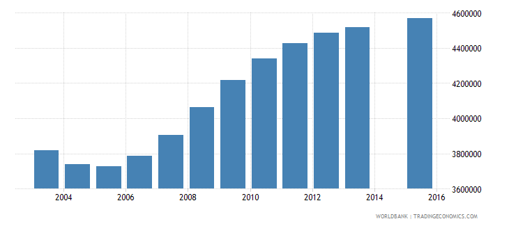 pakistan population age 1 total wb data