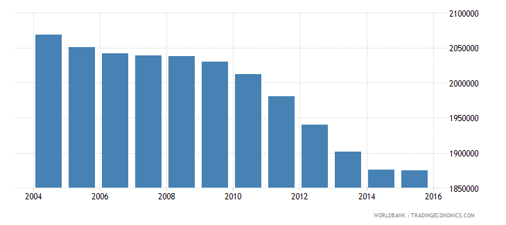 pakistan population age 11 male wb data