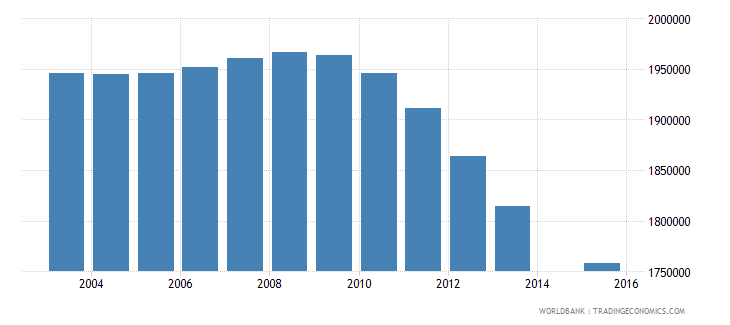 pakistan population age 13 female wb data
