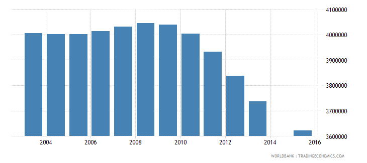 pakistan population age 13 total wb data