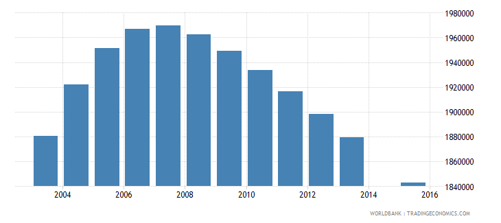 pakistan population age 15 female wb data