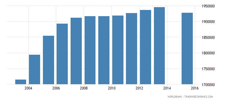 pakistan population age 18 female wb data