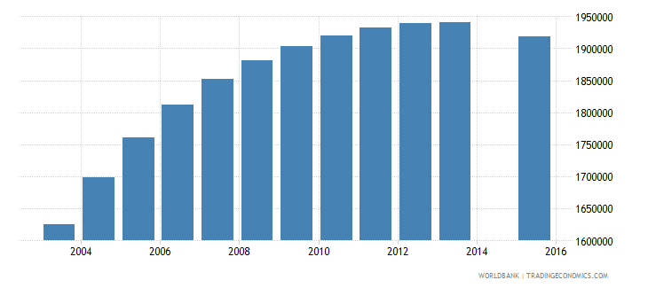 pakistan population age 19 female wb data