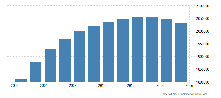 pakistan population age 19 male wb data