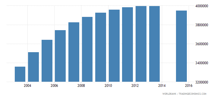 pakistan population age 19 total wb data