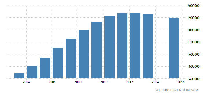 pakistan population age 21 female wb data