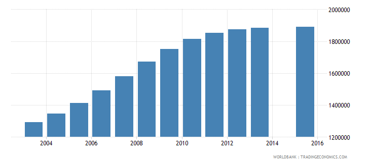 pakistan population age 23 female wb data