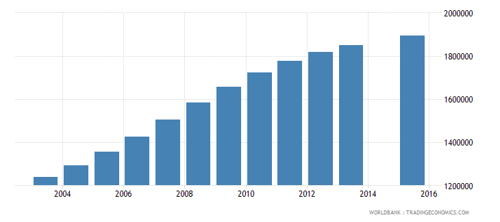 pakistan population age 24 female wb data
