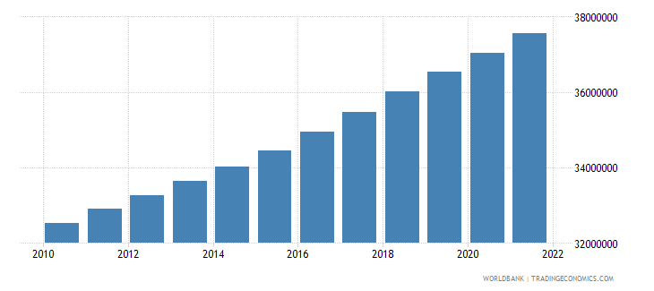 pakistan population ages 0 14 female wb data