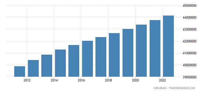 pakistan population ages 0 14 male wb data