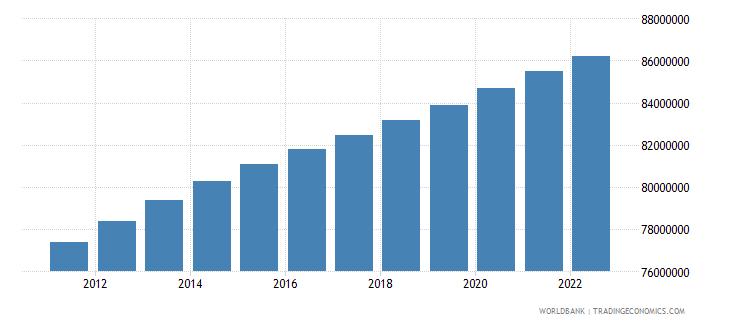 pakistan population ages 0 14 total wb data