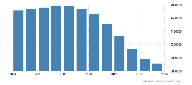 pakistan population ages 11 15 female wb data