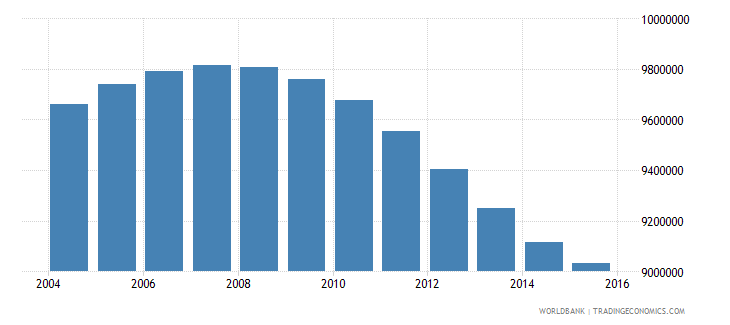 pakistan population ages 12 16 female wb data