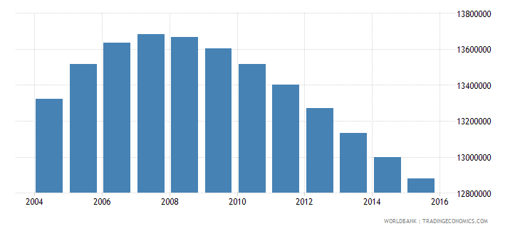 pakistan population ages 12 18 female wb data