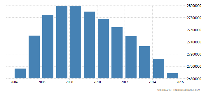 pakistan population ages 13 19 total wb data