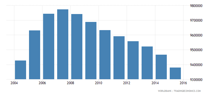 pakistan population ages 14 18 female wb data