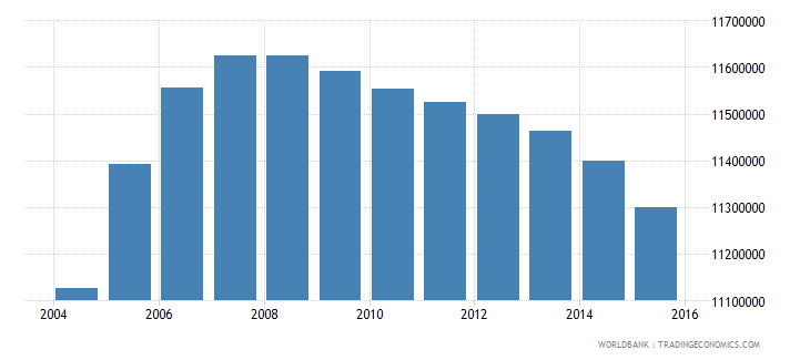 pakistan population ages 14 19 female wb data