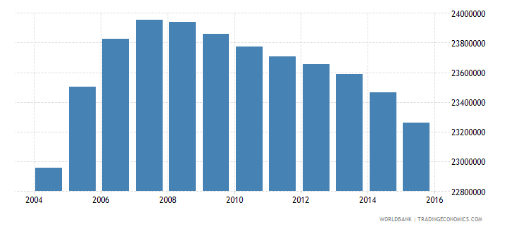 pakistan population ages 14 19 total wb data