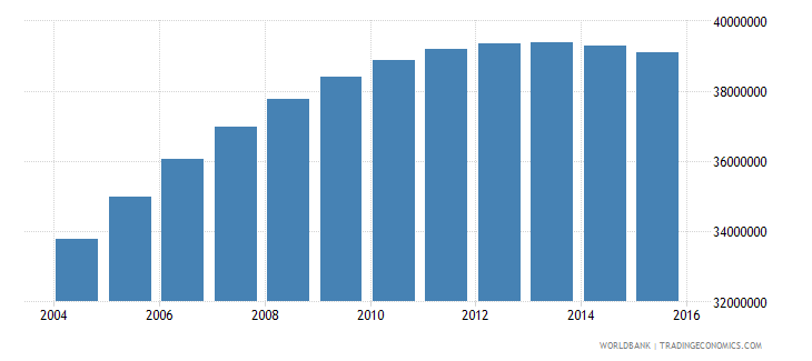 pakistan population ages 15 24 total wb data