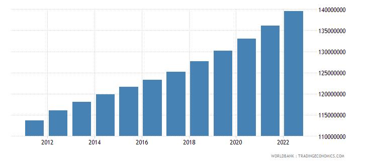 pakistan population ages 15 64 total wb data